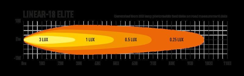 Example - Linear-18 Elite